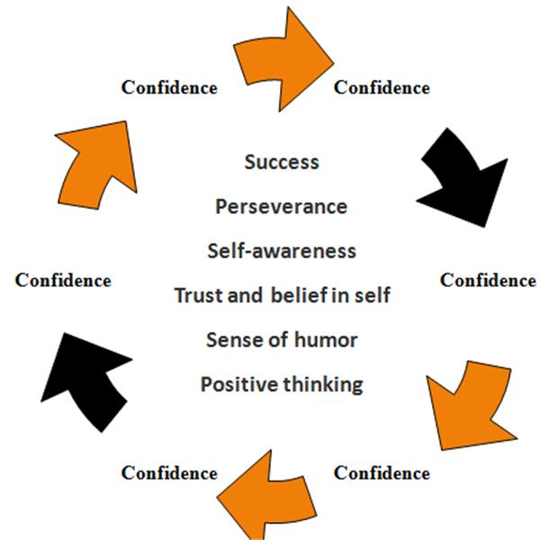 The Loop of Confidence